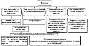 Инженер по Кипиа Должностная инструкция